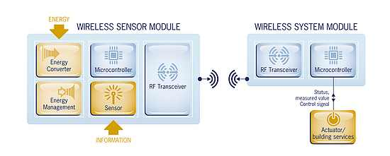Energy harvesting wireless sensor solution from EnOcean